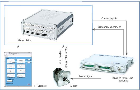 MicroLab Box 1